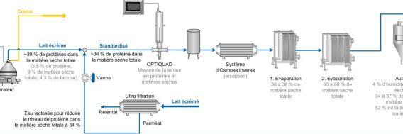 Standardisation du lait écrémé en poudre